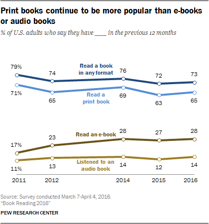 Book Reading 2016 – PEW Research Study