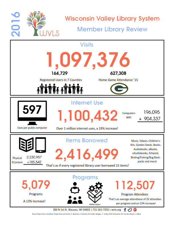 WVLS 2016 Member Library Review