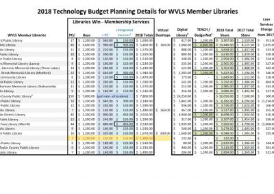 WVLS Technology Planning Guide 2018 Detail
