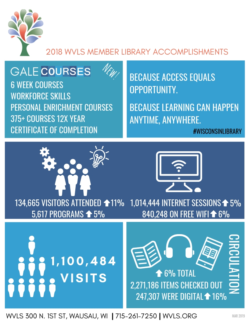 2018 WVLS Member Library Accomplishments Infographic